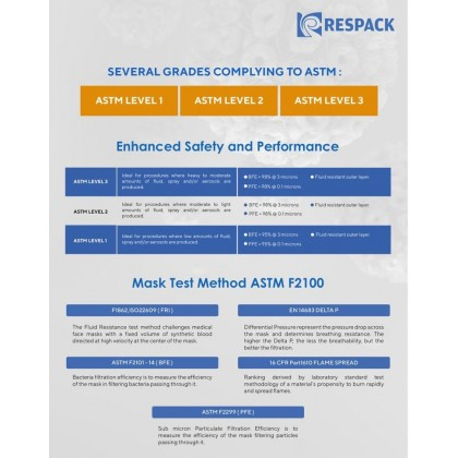 [Ready Stock] Respack 3-Ply Medical Surgical Face Mask with Ear Loop x 50pcs